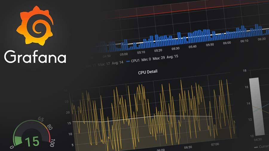 InfluxDB ve Grafana ile SQL Server Monitoring